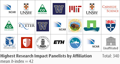 Highest Research Impact Panelists by Affiliation